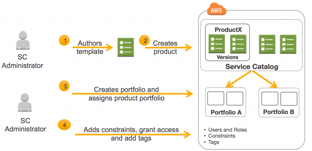 AWS Service Catalog Process