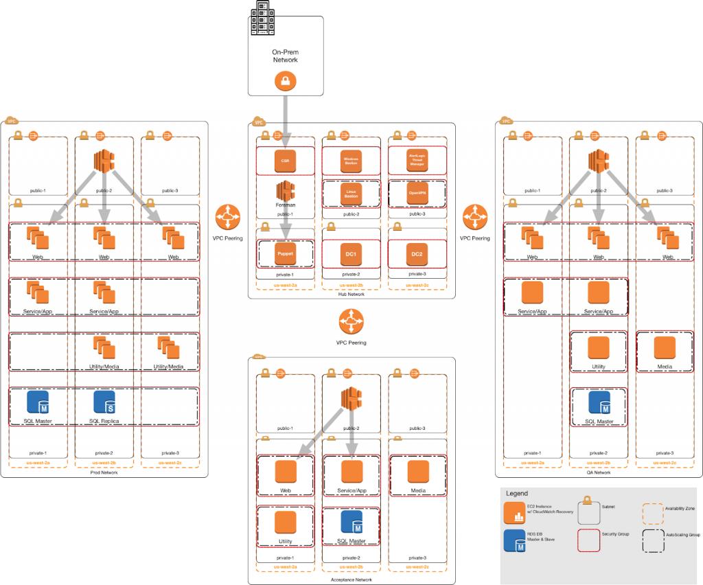 Hub-Spoke Architecture Diagram