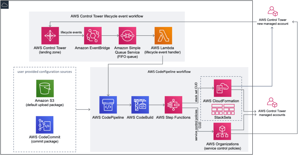 customizations for aws control tower
