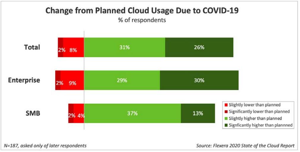 covid cloud