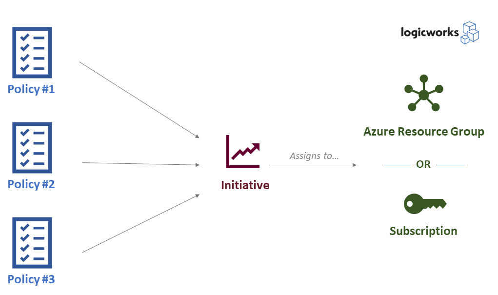 azure policy structure