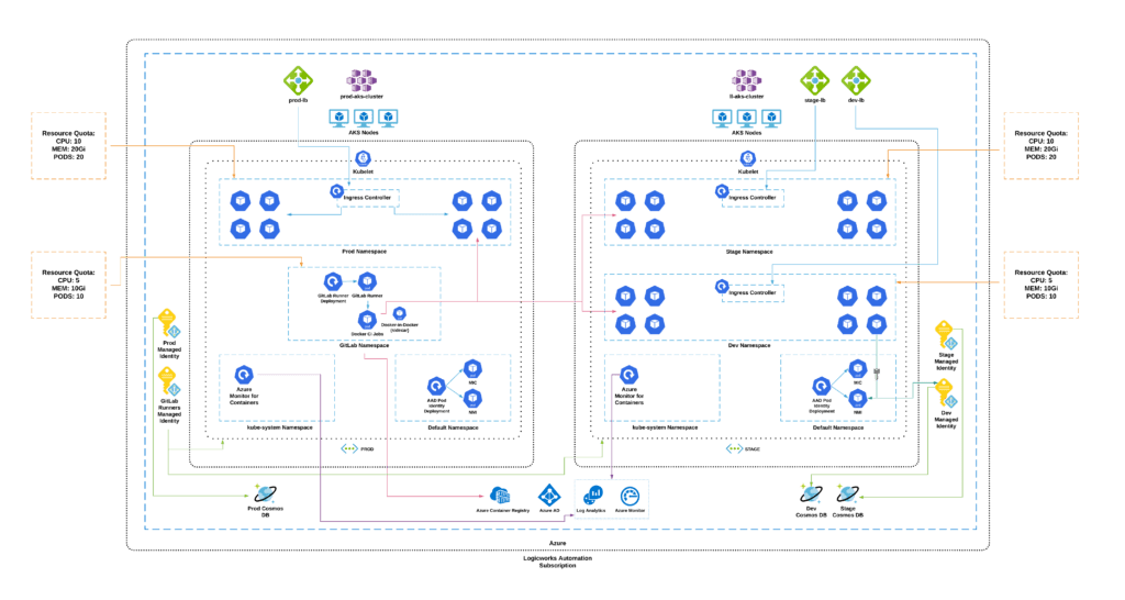 Azure Kubernetes Service Architecture Diagram