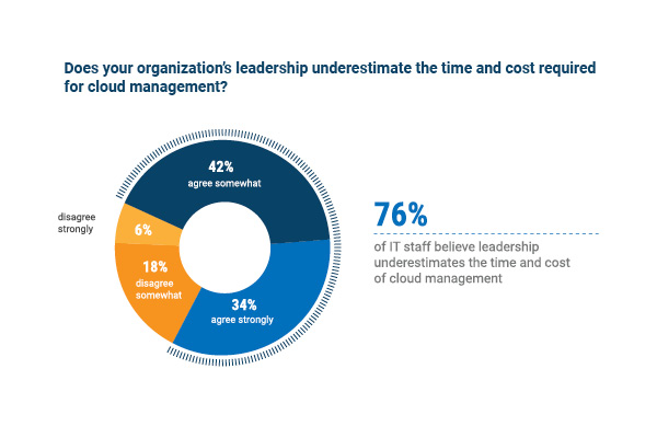 cloud underestimate management