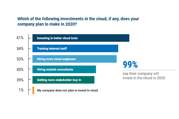 2020 cloud investmentns