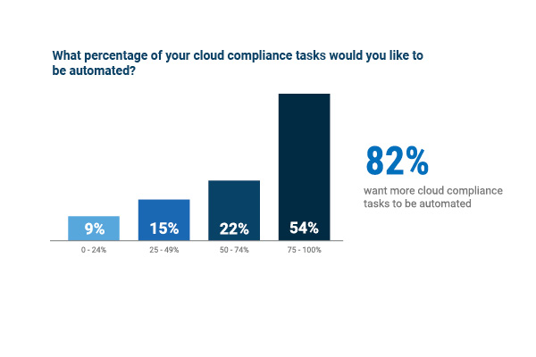 cloud compliance